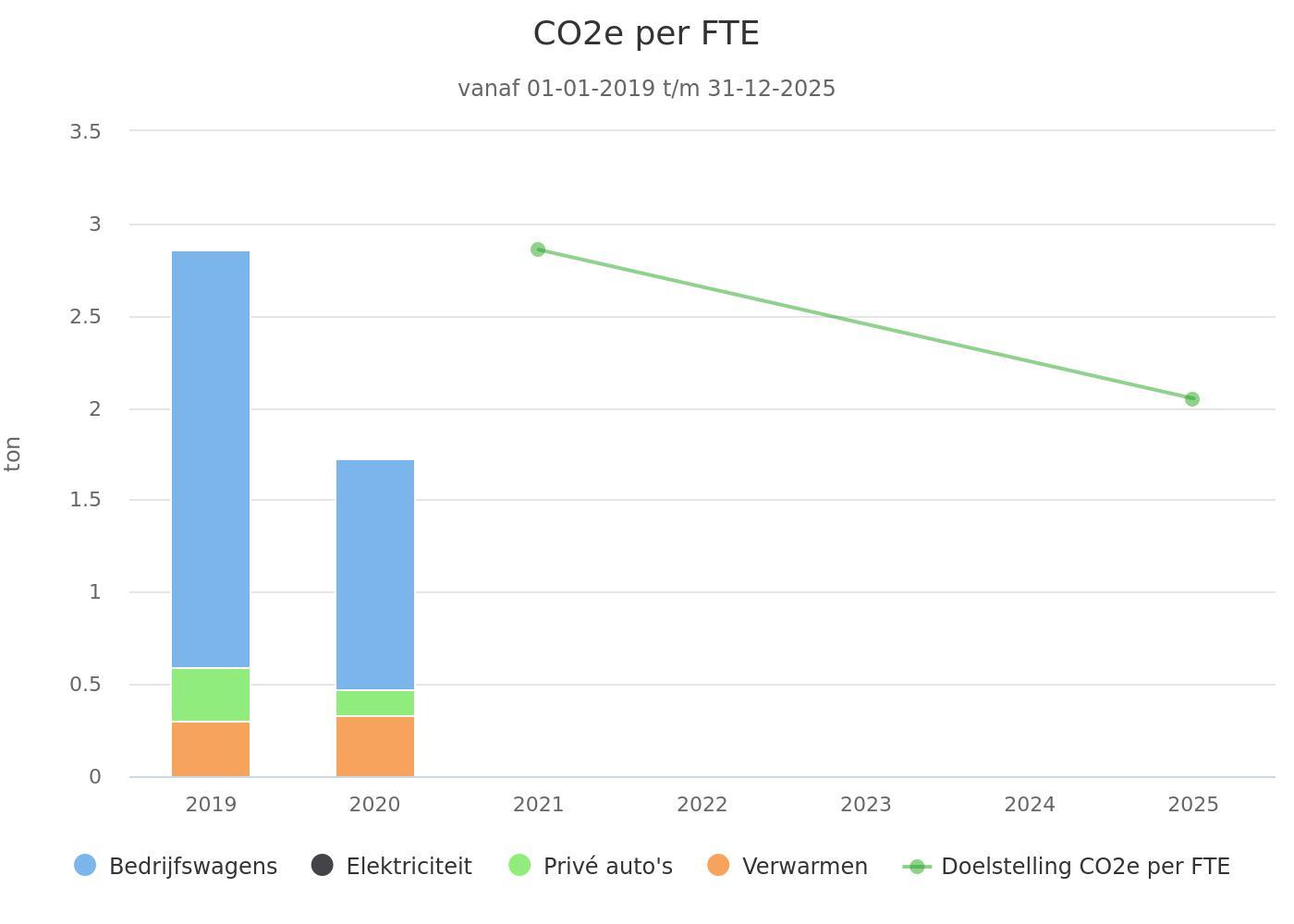 CO2 emissie 2020, CO2 prestatie